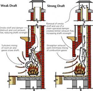 Chimney Draft Issues